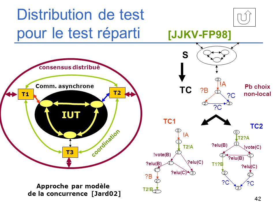 Distribution de test pour le test réparti [JJKV-FP98]